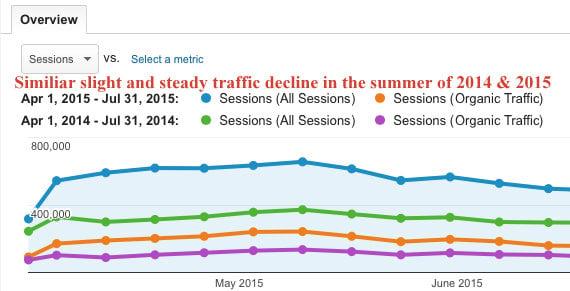 Traffic-Decline-Comparision-Google-Analytics