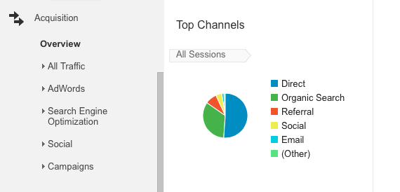 Traffic-Sources-google-analytics