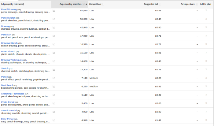 Use Google for YouTube keyword research to get YouTube subscribers