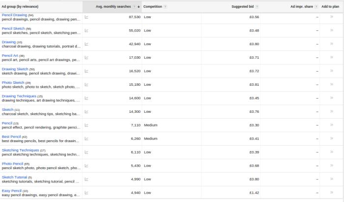 YouTube abonelerini artırmak için YouTube anahtar kelime araştırması için google'ı kullanın