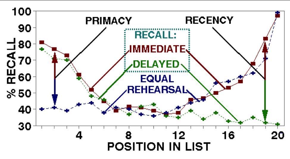 primacy-recency-serial-positioning-study