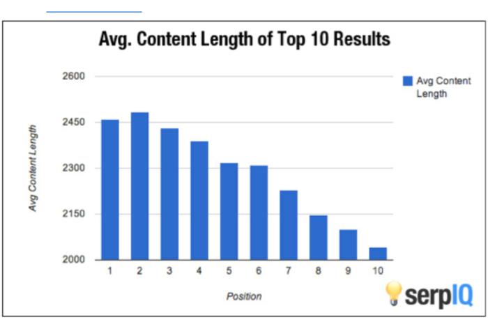 serpiq content length