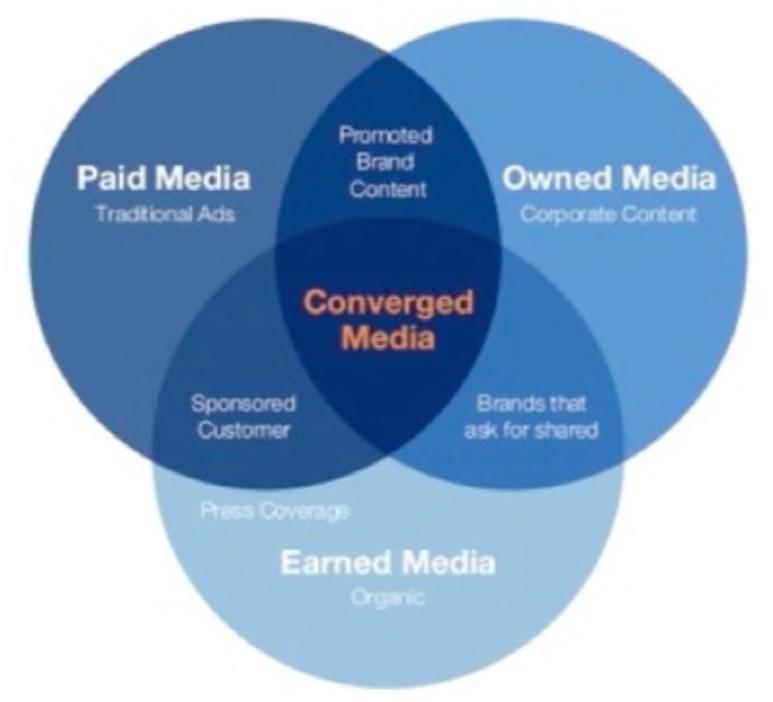 converged-media-marketing