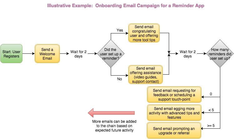 email-campaign-segmentation