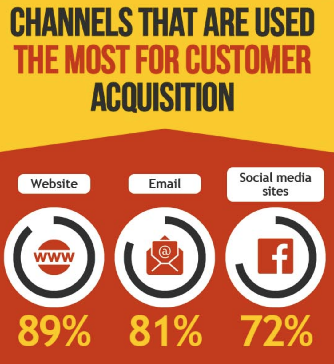 channels-that-are-used-for-customer-acquisition