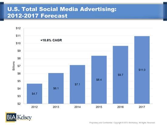 gasto com publicidade na midia social