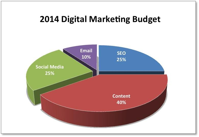 Social Media Marketing On A Budget: The 4-Step Approach That Works