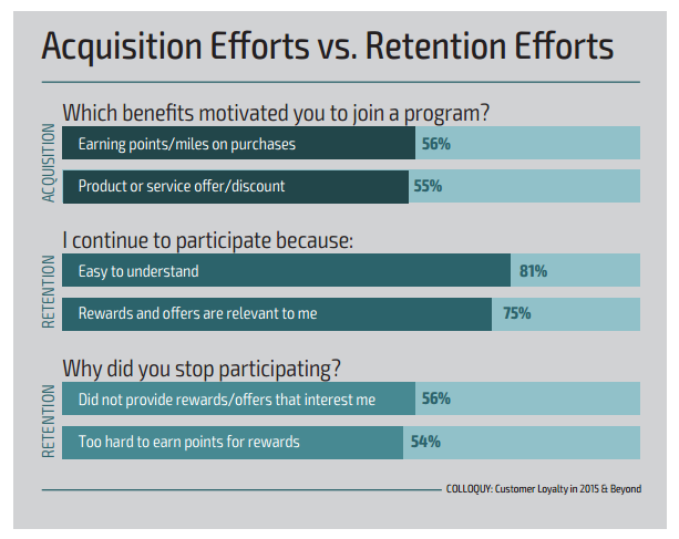 acquisition-vs-retention