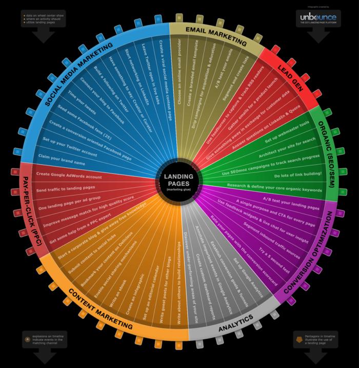 subcategorias do marketing online