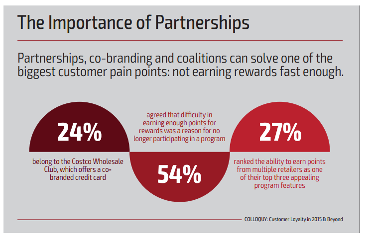 Are loyalty programs worth it for e commerce websites partnership colourmoves