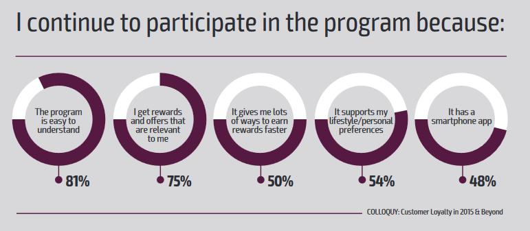 why-continue-participate