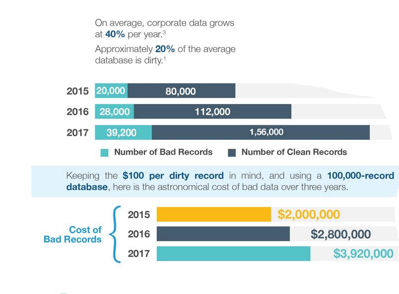 bad-data-cost