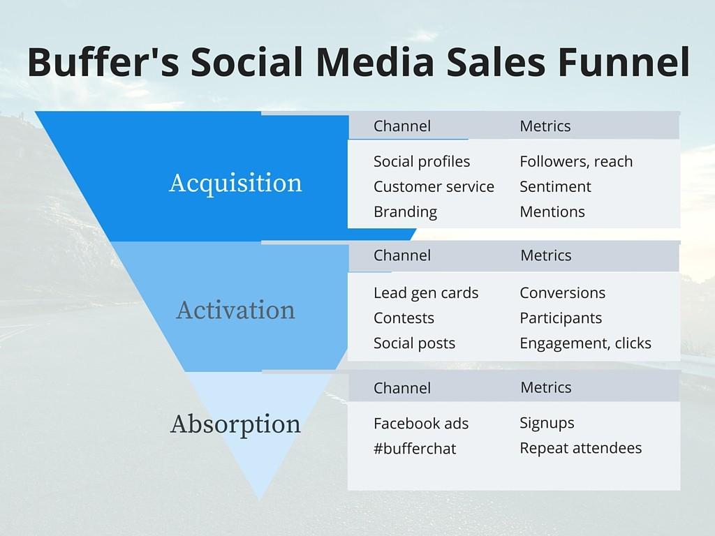 5 Ways Social Media Engagement Tools can Boost Brand ... |Funnel Engagement Social Media