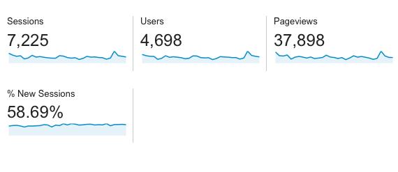 dados google analytics