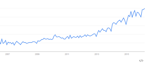 marketing-automation-google-trends