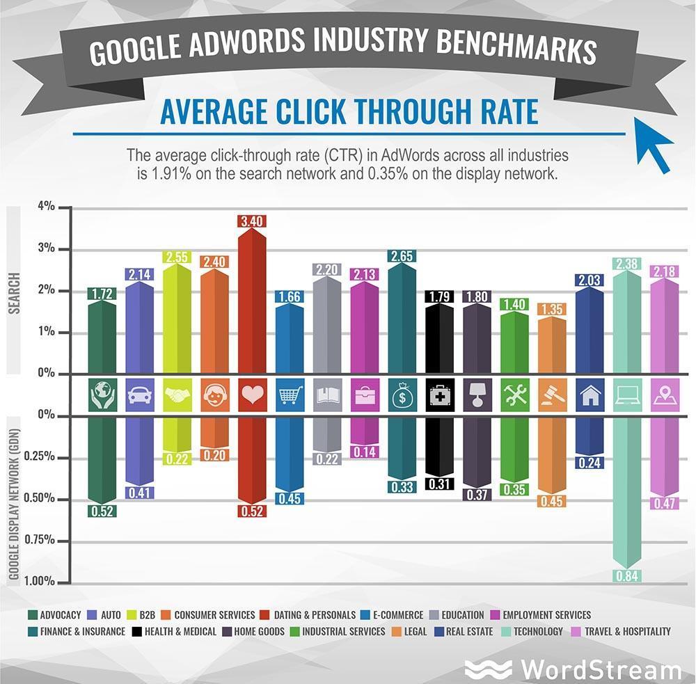 google-adwords-ppc-benchmarks