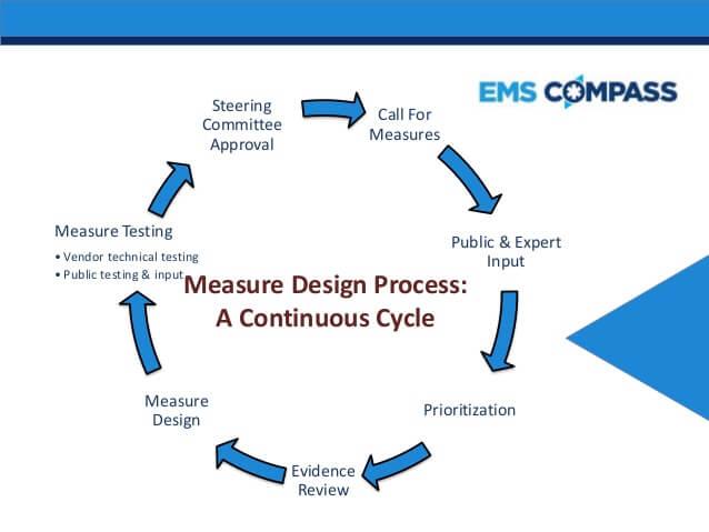 mensuração de resultados EMS