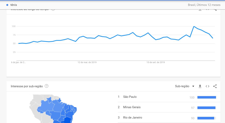 pesquisa no google trends