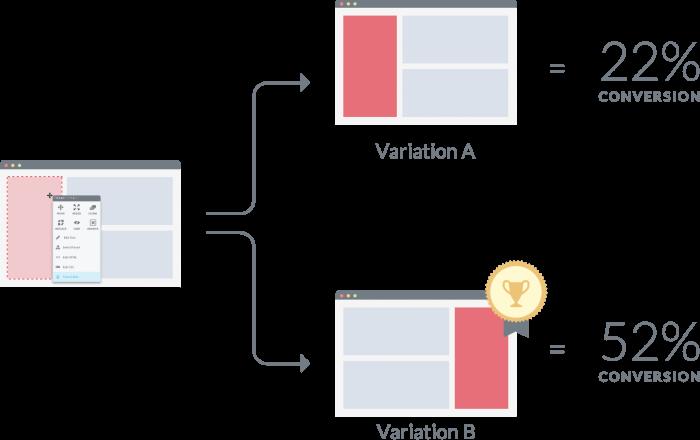 variação de controle do teste a/b