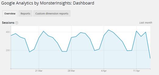 painel de controle exibindo o número de sessões de um site por google analytics