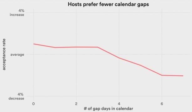 host-gaps