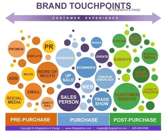 brand-touchpoints-customer-experience-chart