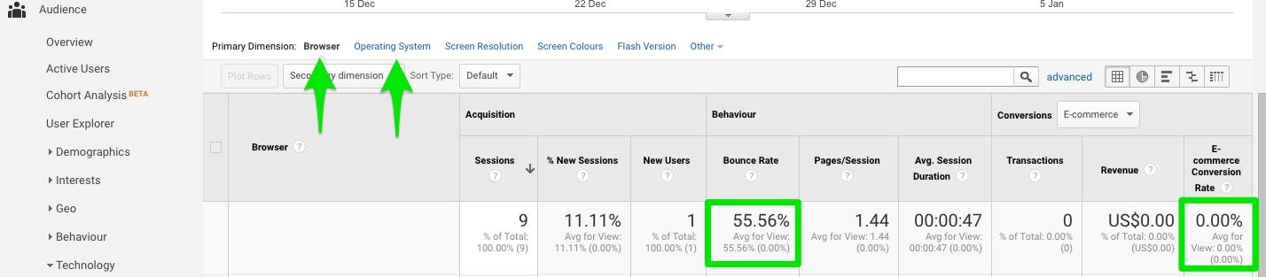 bounced-traffic-low-conversions-analytics