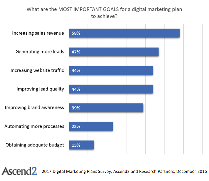 goals-digital-marketing-plan