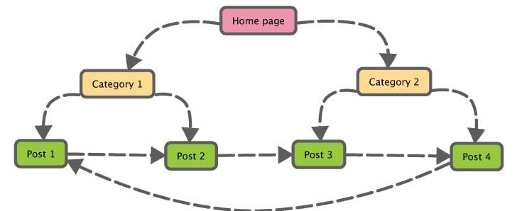 webpage priority