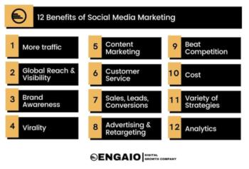 Social Media Marketing Benefits