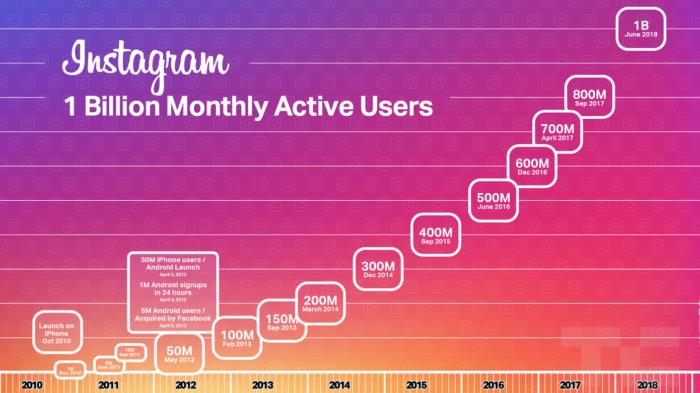 grafico crescimento instagram