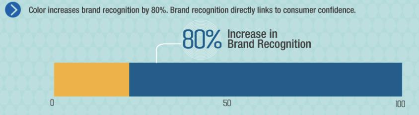 gráfico de aumento de reconhecimento da marca por cor