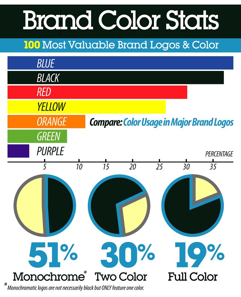 relevância das cores nas marcas