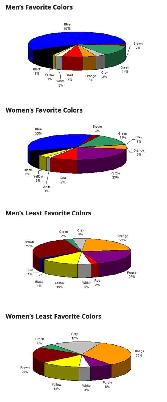 separação de preferencia de cores por genero