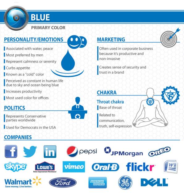 significados dos uso do azul nas marcas