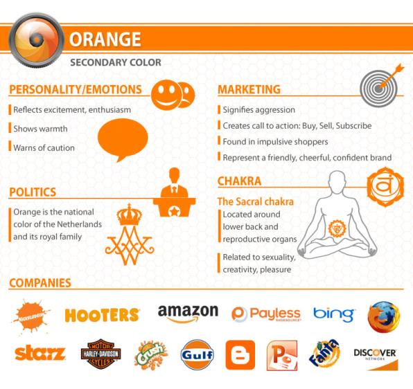 significados dos uso do laranja nas marcas