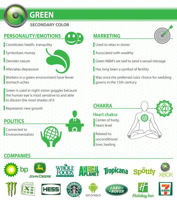 significados dos uso do verde nas marcas