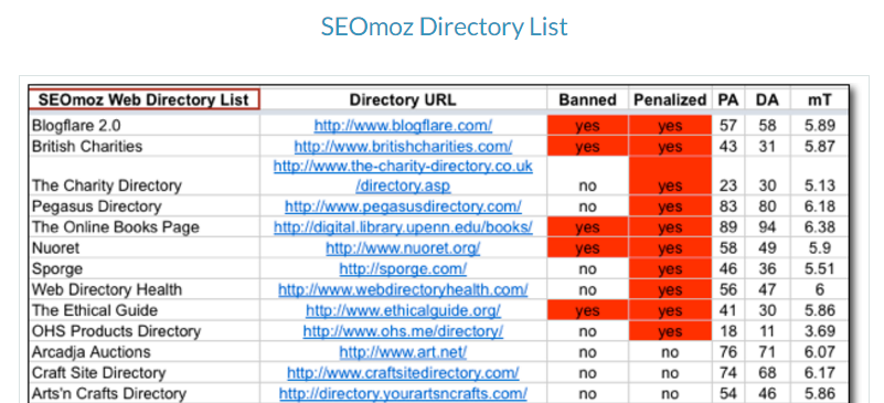 moz research website index blog directories.
