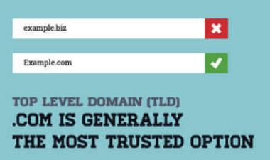 a3328198ddae5 Aber Nutzer vertrauen diesen Domains in der Regel weniger.