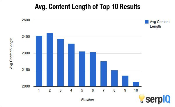 avg. content length of top 10 results