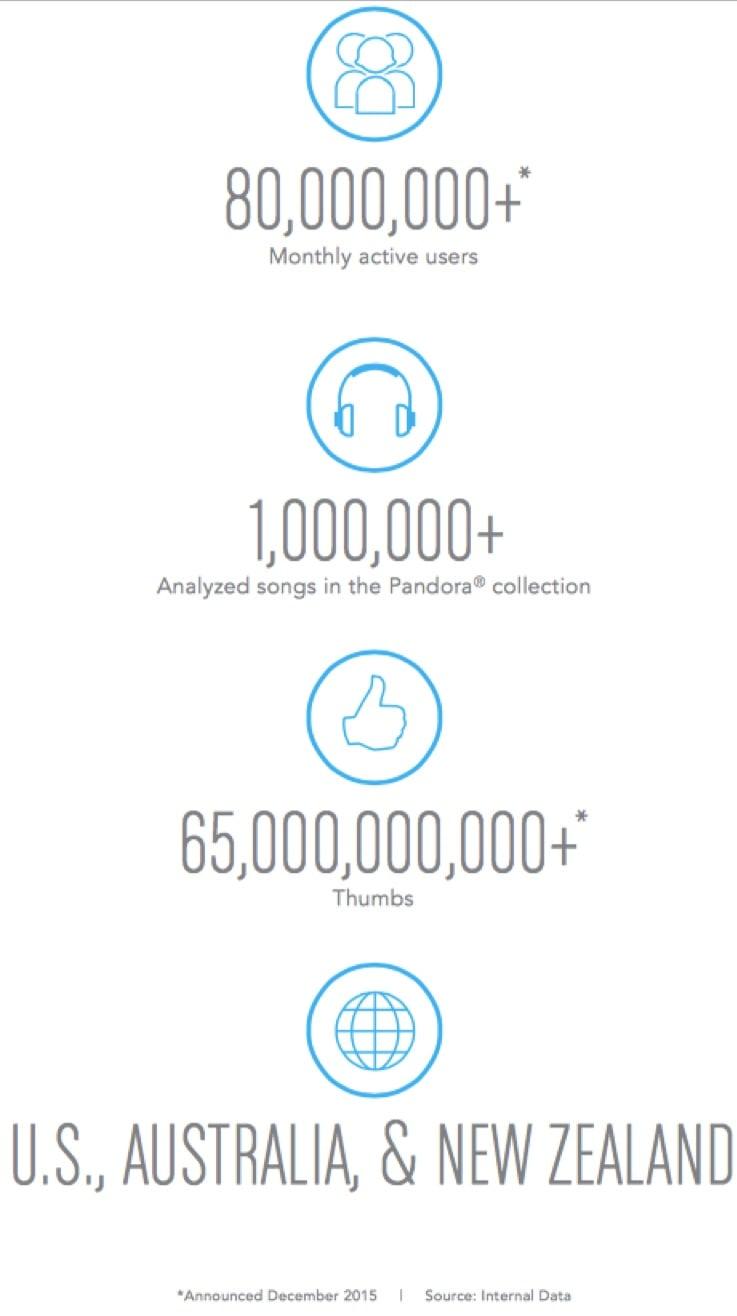 pandora-stats-2016-annual-report