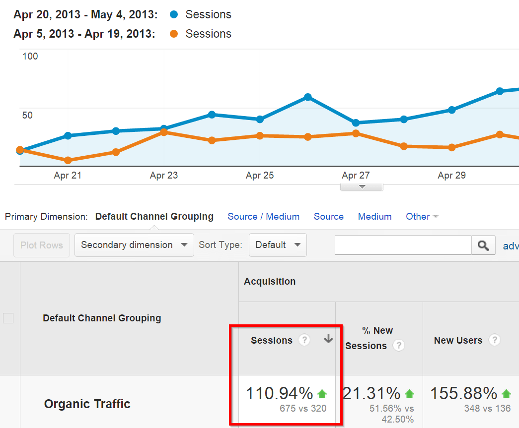 organic search traffic comparison
