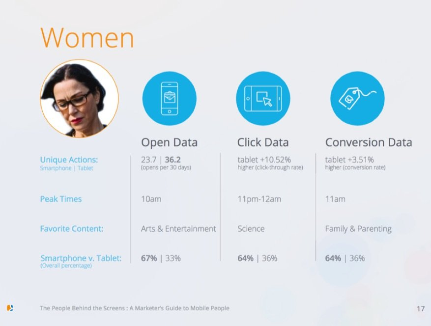 women persona customer data