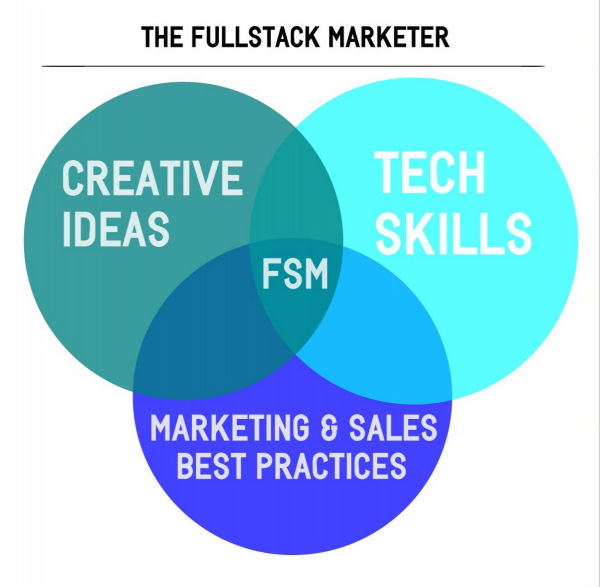 How to Hire Your Digital Marketing Dream Team (Without a Big