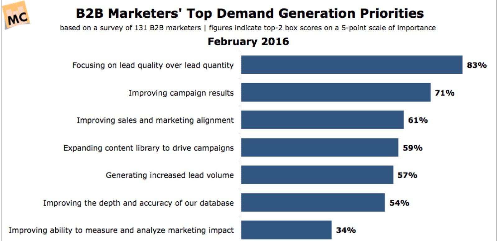 B2B Lead Generation Statistics Ironpaper