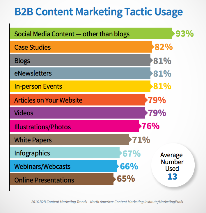 B2b content marketing tactic ussage