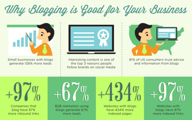 Blogging for Tourism Businesses