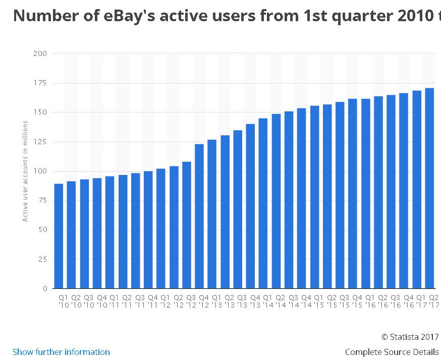 Ebay Users