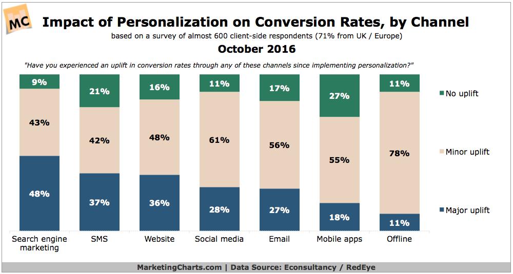 EconsultancyRedEye Impact Personalization Conversion Rates Oct2016