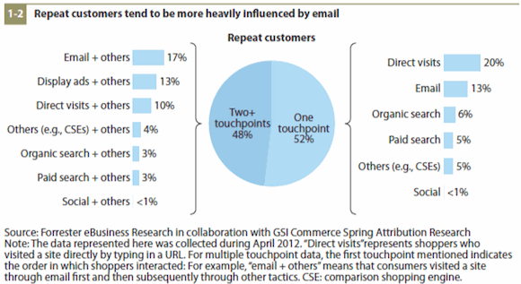 Email Influence on Repeat Customers
